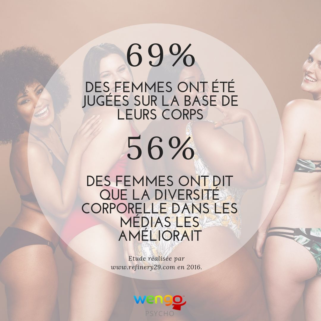 statistiques body positive